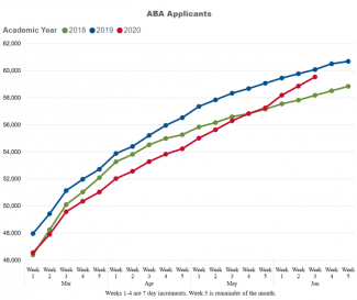 "The following chart labeled ""ABA Applicants"" shows months March through June by week on the horizontal axis, and applicants from 46,000 to 62,000 along the vertical axis. Three lines are shown for the following years: 2018, 2019, 2020. The 2018 line begins at 46,391 for the beginning of March, rises steadily through March and April until reaching 55,839 at the beginning of May, then continues to rise reaching 58,848 at the end of June. The 2019 line begins at 47,967 for the beginning of March, rises steadily through March and April until reaching 57,358 at the beginning of May, then continues to rise reaching 60,692 at the end of June. Lastly, the 2020 line begins at 46,555 for the beginning of March, rises slowly through March and April until reaching 55,016 at the beginning of May, then continues to rise reaching 59,537 at the middle of June, which is the most currently available data for 2020."