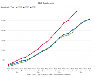 A graph with 3 lines comparing the number of applicants to ABA-accredited law schools for 2019, 2020, and 2021 fall admissions. The graph shows applications for 2021 rising far more rapidly than applicants for 2019 or 2020.