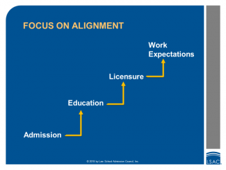 Focus on Alignment: Admission builds up to Education, which builds up to Licensure, which builds up to Work Expectations