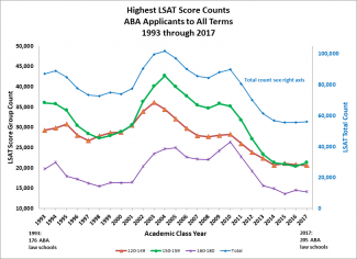 A line chart titled Applicants' Highest LSAT Score by Category 1993-2017. The horizontal axis represents academic class years 1993 through 2017. Along the left vertical axis are numbers 10,000 through 50,000 indicating LSAT score group count. Along the right vertical axis are numbers 0 through 100,000 indicating the total number of all LSAT scores. A final separate horizontal axis has two anchor points, one in 1993 indicating 176 ABA law schools and the second in 2017 indicating 205 ABA law schools. The line labeled 160 to 180 representing the highest LSAT score counts, starts between 15,000 and 20,000, rises in 1994, then falls slightly in 1995. From 1996 to 2001 the line stays relatively flat. From 2002 to 2005 the line rises slightly to about 25,000. In 2006 the line dips down slightly but stays relatively flat through 2008. In 2009 and 2010, the line rises, peaking in 2010. From 2010 through 2013, the line drops slightly and then levels out from 2014 through 2017. The lines labeled 120 through 149 and 150 through 159 begin around 30,000 and 35,000, respectively; in 1993 they begin to converge, completing the convergence around 1997. The lines cross in 1998 and remain closely aligned from 1999 through 2001. In 2002, the 150-159 line begins to separate from the 120-149 line on a steeper upward trajectory. From 2004 through 2010, the two lines remain separated by approximately 5,000 test takers. In 2011 the lines begin to converge again, a trend that is fully realized in 2014 when the lines meet. From 2014 through 2016, the lines are nearly identical; in 2017 the 150-159 point ends slightly above the 120-149 point. The final line represents total test takers and is aligned with the right axis. The line begins around 87,000 in 1993, rises to an all-time high of approximately 102,000 in 2004 then dips down to about 85,000 in 2008 then rising again to 90,000 in 2010. From 2011 onward, the line drops notably every year through 2014 when it hits just below 60,000 and then begins to level out through 2017.