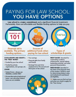 Paying For Law School: Infographic. Select to view full version.