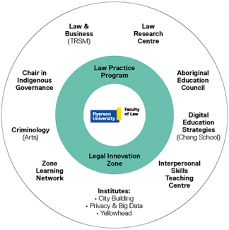 Three concentric circles. At the center of the circle is Ryerson University Faculty of Law. In the middle ring are Ryerson's Law Practice Program and Legal Innovation Zone. In the outermost ring are the following Ryerson offerings: Law and Business, Law Research Centre, Aboriginal Education Council, Digital Education Strategies, Interpersonal Skills Teaching Centre, the City Building Institute, the Privacy and Big Data Institute, the Yellowhead Institute, Zone Learning Network, Criminology - Arts, and Chair in Indigenous Governance.