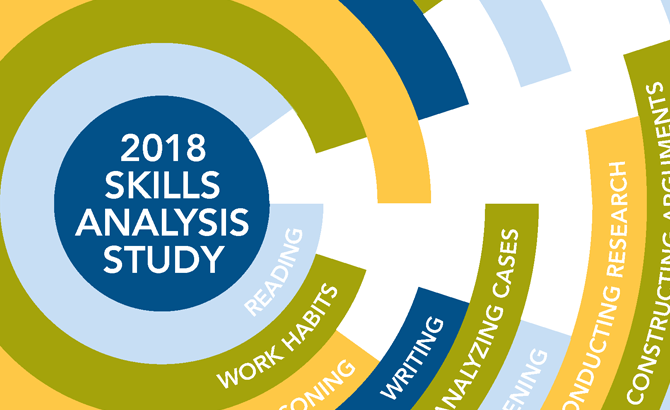 Cover of the 2018 Skills Analysis Study, featuring the following phrases: Reading, Work Habits, Writing, Analyzing Cases, Conducting Research, Constructing Arguments