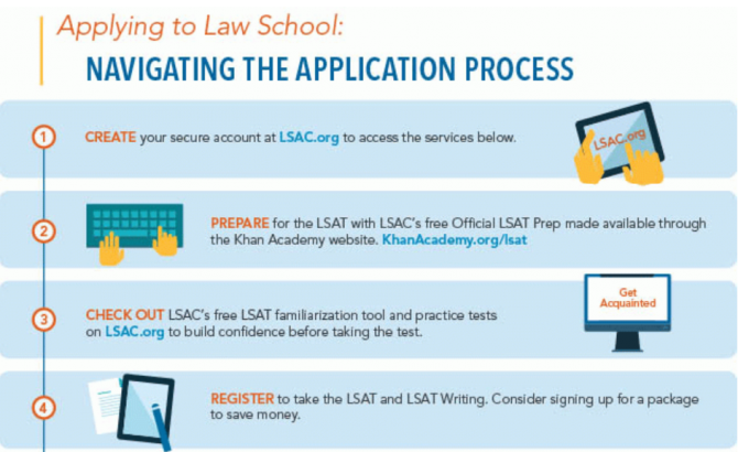 Law School Application Process Infographic