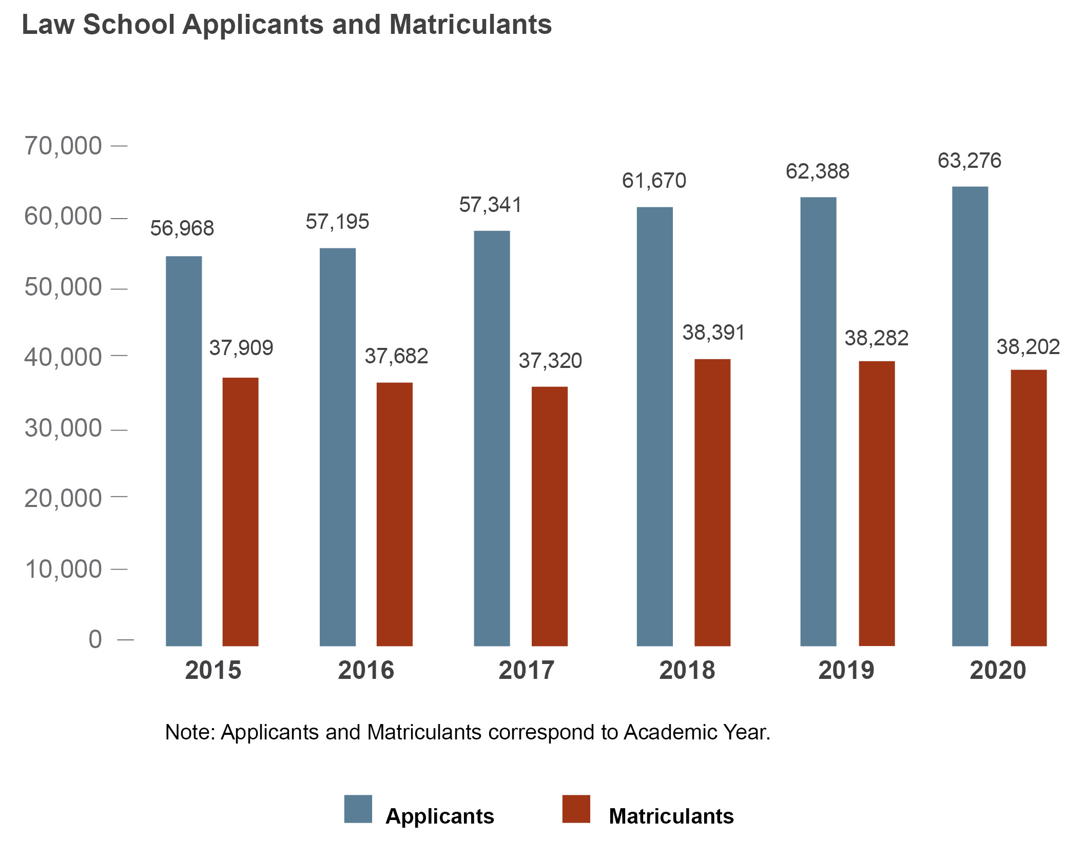 A bar chart entitled, 'Law School Applicants and Matriculants.' Along the X axis, years range from 2015 through 2020. Along the Y axis, numbers range from 0 to 70,000. Data points are included in a table, below.