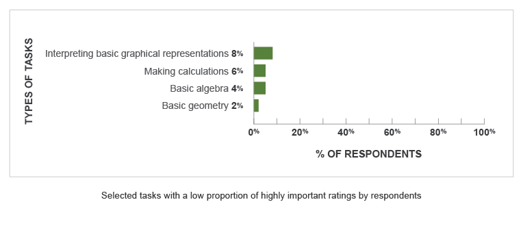 A bar graph with a vertical axis showing Types of Tasks and a horizontal axis showing % of Respondents. Note that the Types of Tasks represented were selected from tasks that received a low proportion of highly important ratings from respondents. The following tasks and percentages are shown — Interpreting Basic Graphical Representations: 8%. Making Calculations: 6%. Basic Algebra: 4%. Basic Geometry: 2%.