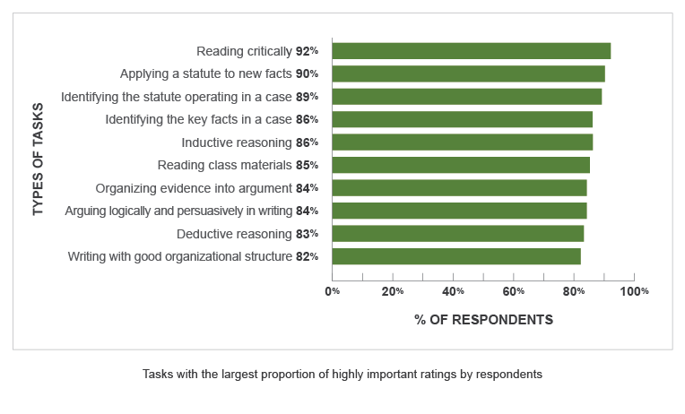 A bar graph with a vertical axis showing Types of Tasks and a horizontal axis showing % of Respondents. Note that the Types of Tasks represented are based on the largest proportion of tasks that were rated highly important by respondents. Reading Critically: 92%. Applying a Statue to New Facts: 90%. Identifying the Statue Operating in a Case: 89%. Identifying the Key Facts in a Case: 86%. Inductive Reasoning: 86%. Reading Class Materials: 85%. Organizing Evidence into Argument: 84%. Arguing Logically and Persuasively in Writing: 84%. Deductive Reasoning: 83%. Writing with Good Organizational Structure: 82%.
