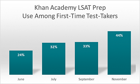 Khan Academy LSAT Prep Use Among First-Time Test Takers. June 24%. July 32%. September 33%. November 44%.