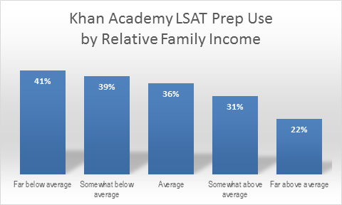 Khan Academy LSAT Prep Use by Relative Family Income. 41% Far below average. 39% Somewhat below average. 36% Average. 31% Somewhat above average. 22% Far above average.