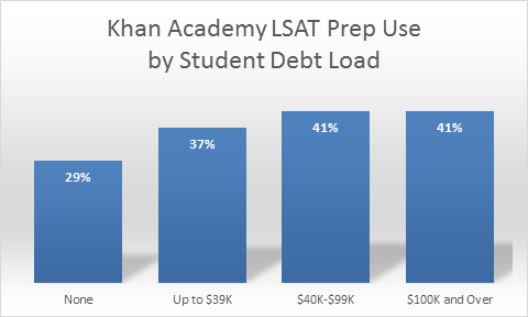 Khan Academy LSAT Prep Use by Student Debt Load. 29% None. 37% Up to $39k. 41% $40k to $99k. 41% $100k and Over.